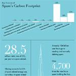 spam infografika